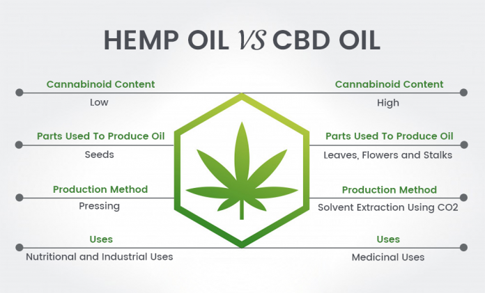 benefits uses of cbd oil